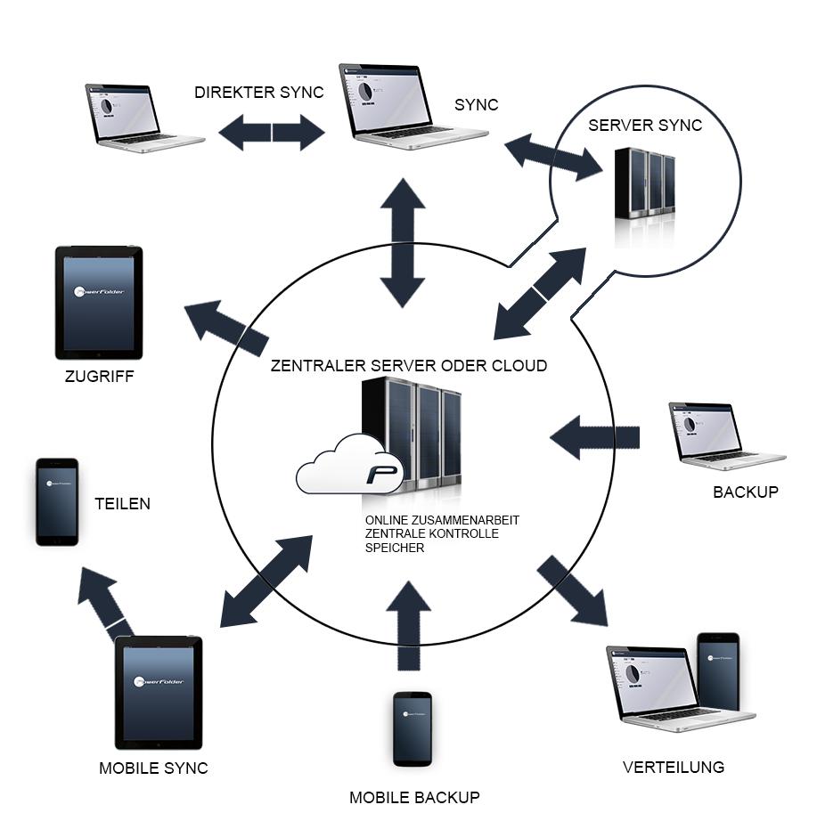 Alle Sync Share und Backup Szenarien im Überblick